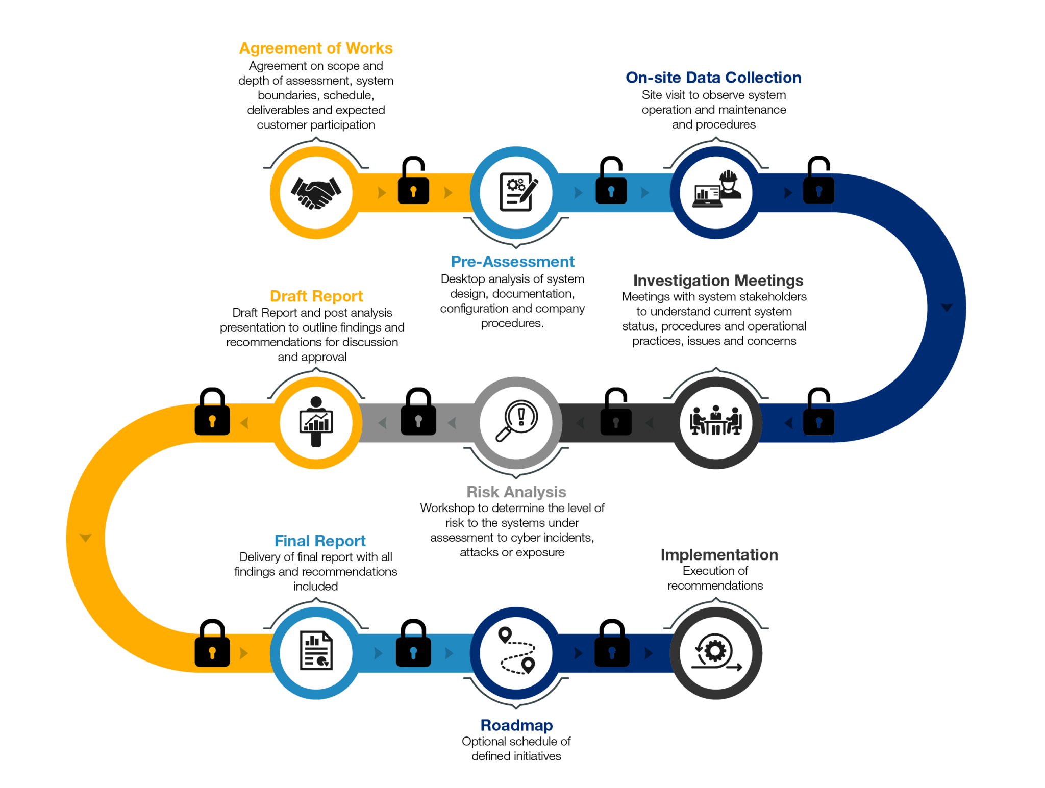 Cyber Security Process